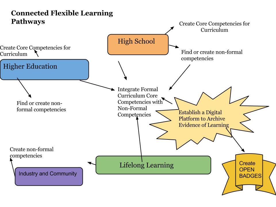 Flexible Learning Pathway Process(1)